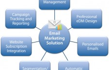 Planning for Your Next Email Marketing Campaign
