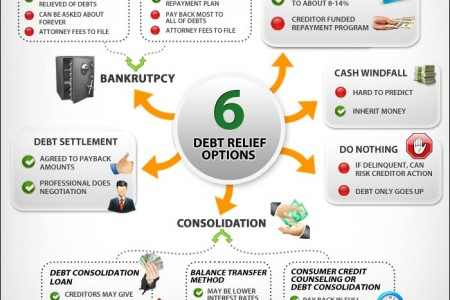 Debt Relief Option