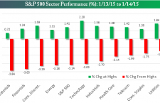 Top 10 Investment Sectors for 2015