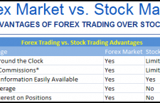 The Multiple Advantages to Trade in the FOREX Market vs. Other Markets