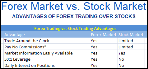 Forex vs stocks trading
