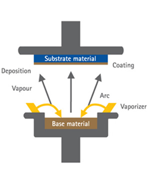 Physical Vapor Deposition in the Metal Coating Process