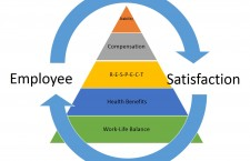 Four Ways to Improve Employee Satisfaction