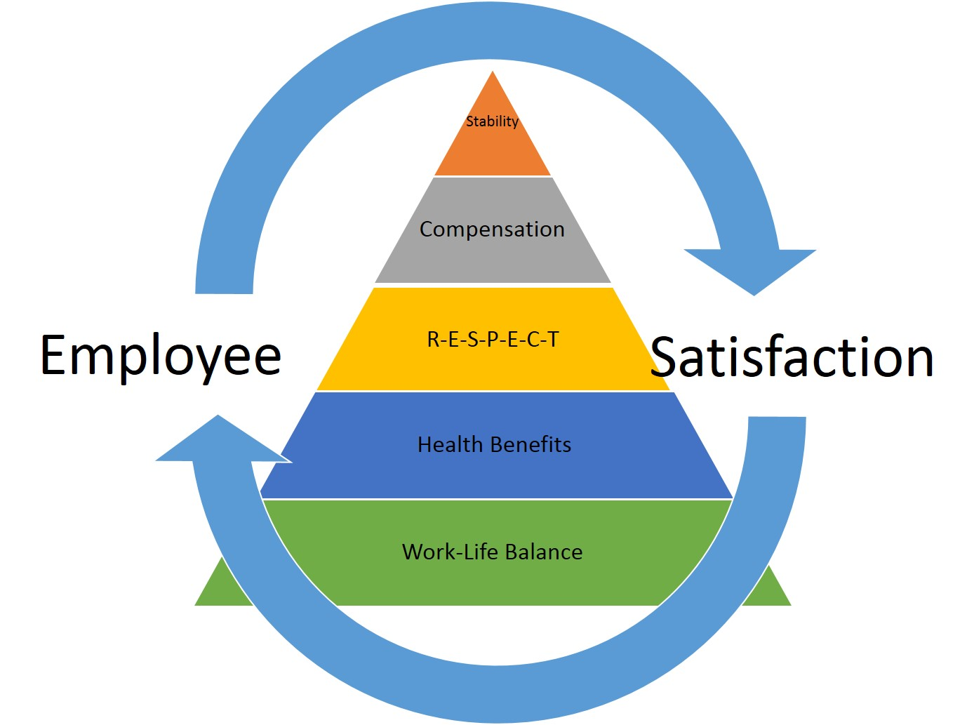 the evolution of employee satisfaction in america Your services are good because i have understood the meaning of evolution of human resource management and wish that you always up date me on change in human resource management am a student and wish to be a manager one day who will always check on the needs of the employee's.