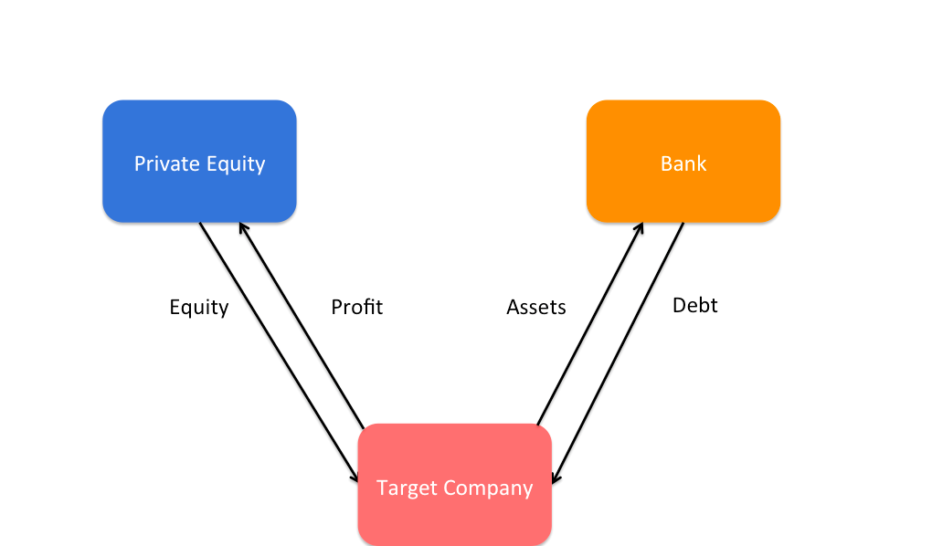 leveraged acquisitions What is a leveraged acquisition save cancel already exists would you many acquisitions that fail often do so because those priorities are not in line.