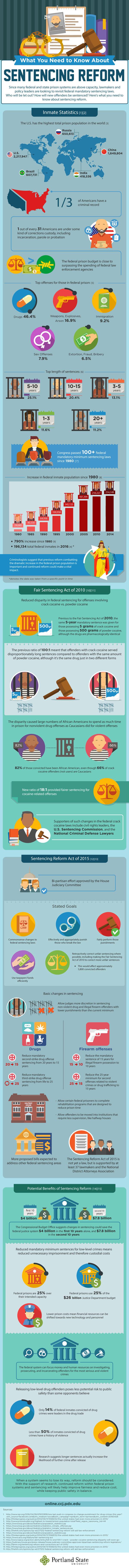 PSU-CCJ-Sentencing-Reform-IG