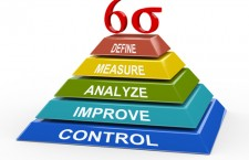 What is Six Sigma and Why it's Important to Quality Management?