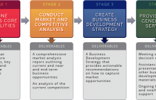 Create a Seamless Business Development Strategy – Here's How