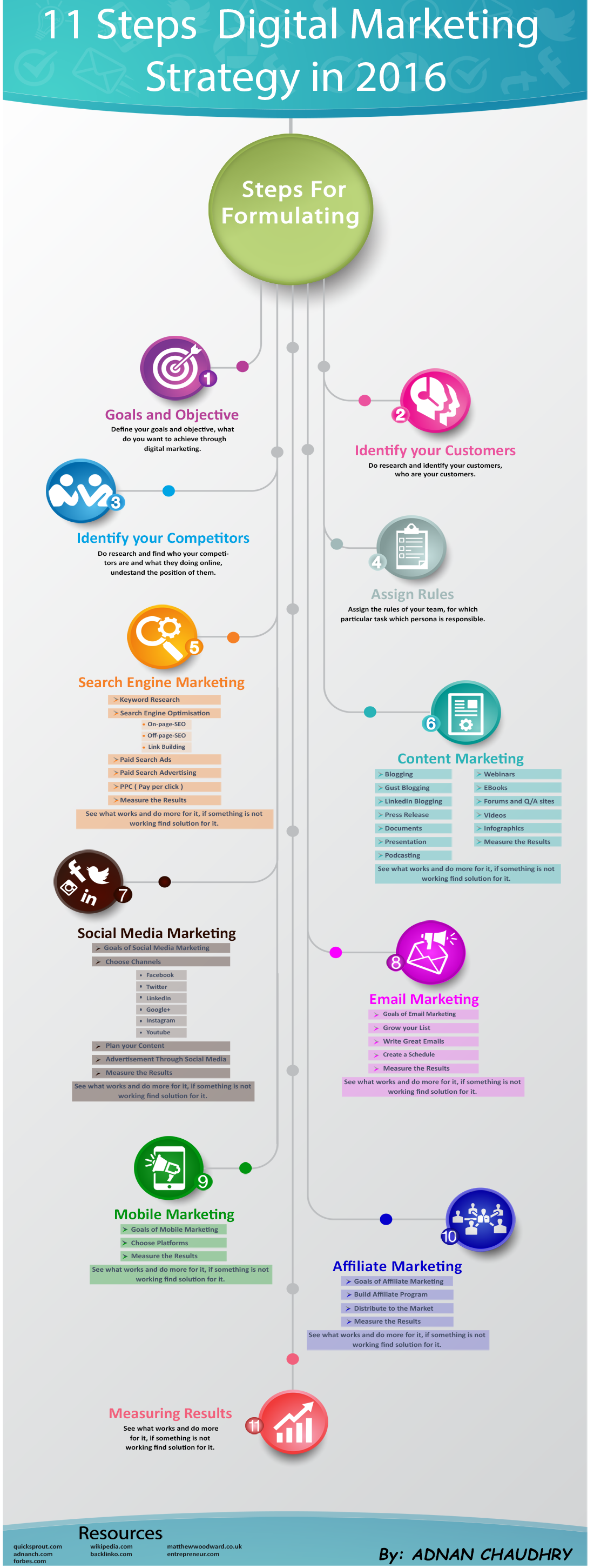 3 Reasons why Digital Marketing is Essential for B2B Companies [Infographic]