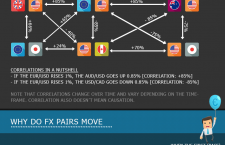 Trading the Major Currencies [Infographic]