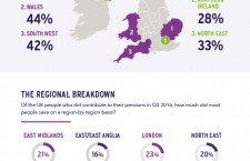 UK private pensions: True Potential Investor reveals findings on the population's preparation [Infographic]