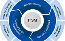 How To Bridge The Gap Between IT And Business With ITSM