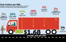 Trucking Costs Climbing? Expand Your Financing Toolbelt