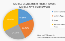 3 Ways Apps Are Ending Mobile Web Browsers