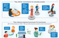How Important are Fast Payments in Business?