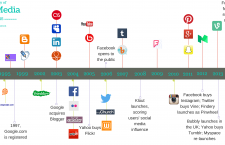 The Timeline of Social Media – An Overview
