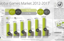 How Online Gaming Contributes to the Global Economy
