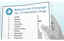 You Can Reduce the High Costs of Prescription Medication