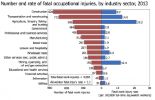 Hard Hats Stats: How Many Lives Are Saved?