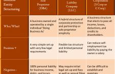 Asset Protection: LLC vs. Sole Proprietorship