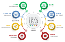 What do we mean by Lead Generation?