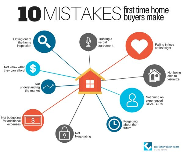 5 Massive Mistakes that Many Home Buyers Make